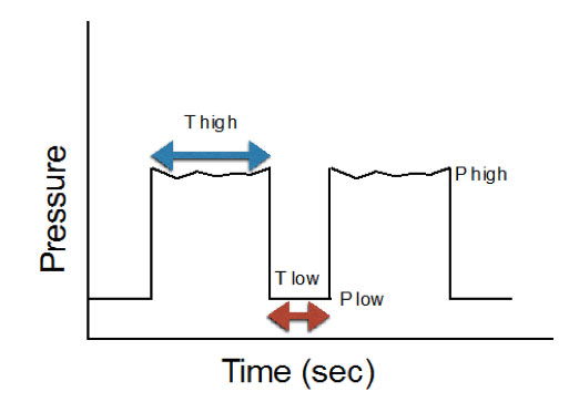 APRV pressure and time graph