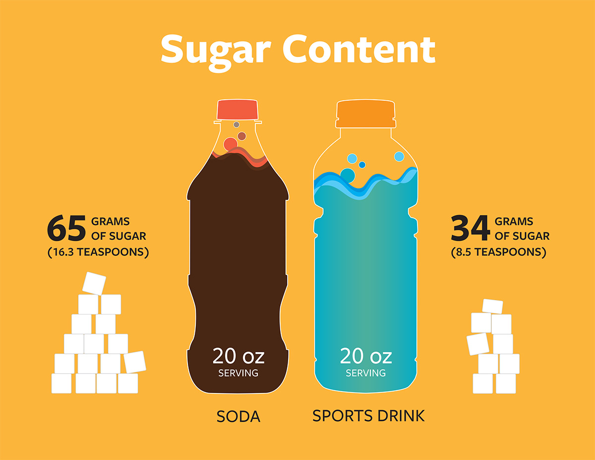 Illustration comparing soda and sports drinks